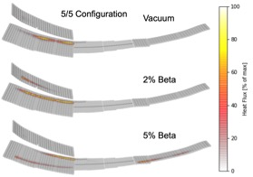 Heat-flux predictions onto the divertor plates of W7-X for its standard island divertor configuration at different plasma betas